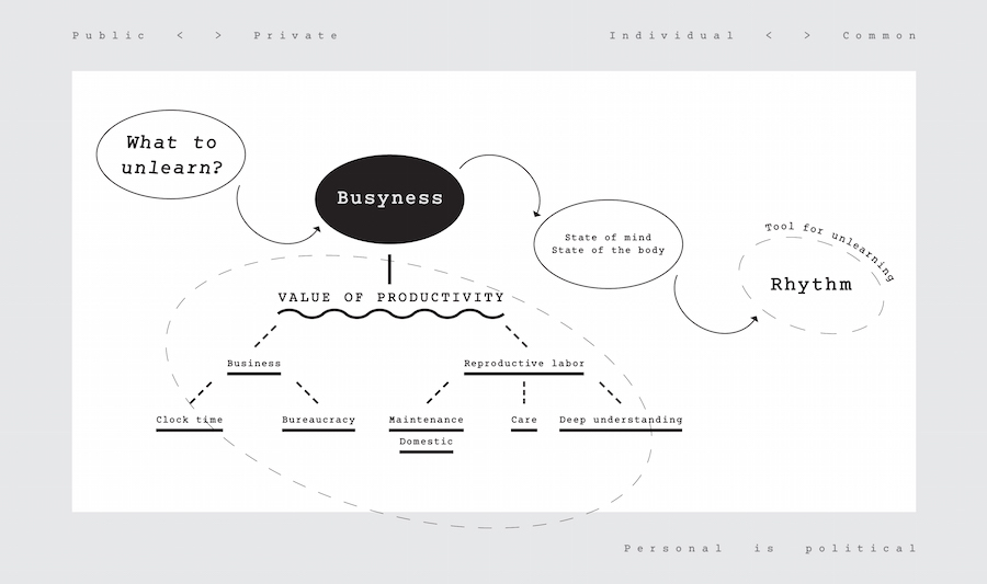 Busyness/Business diagram collectively produced during Site for Unlearning#3 (Art Organization),   a project by Annette Krauss and Casco team. Designed by Ester Bartels